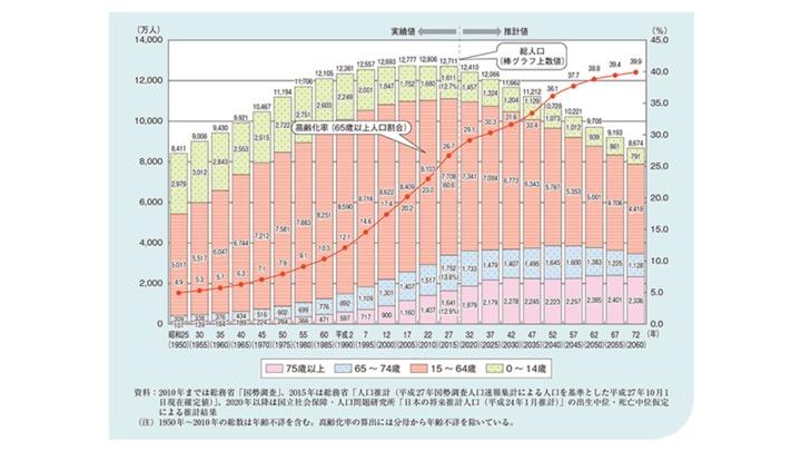 シニア市場は100兆円に! シニアマーケットの未来予想